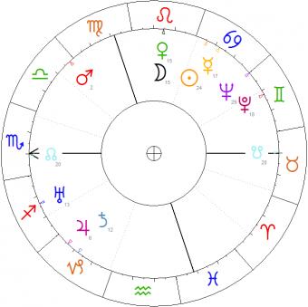Jasieński Bruno Baza Horoskopów Polskiego Towarzystwa